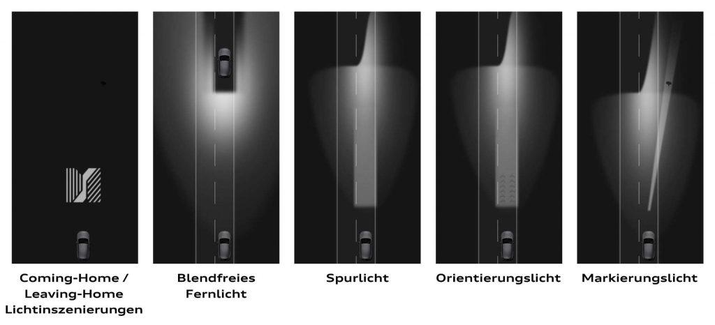 Verschiedene Einstellungen von LED Scheinwerfern