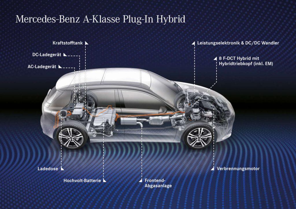 MB A-Klasse Plug-in-Hybrid Technik